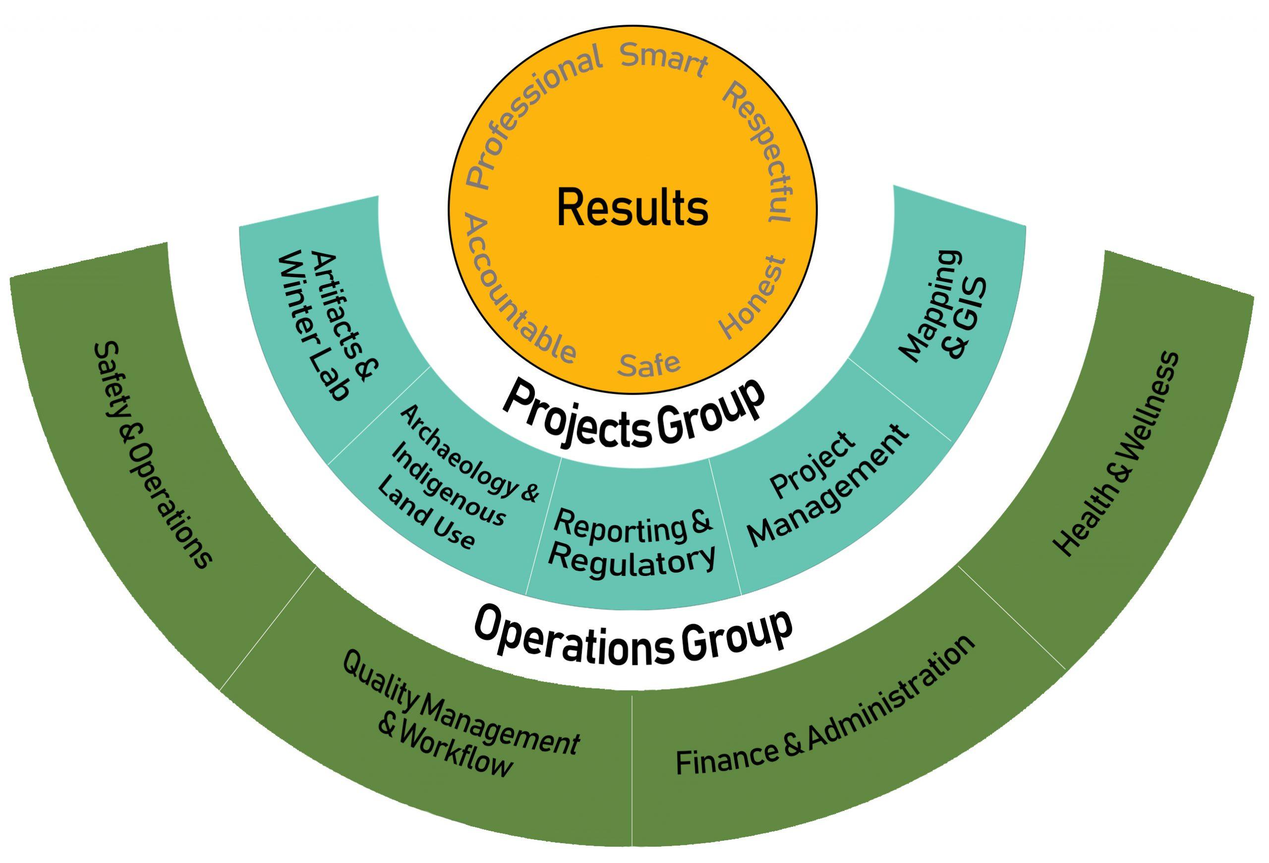 Landsong Organizational Chart 2020